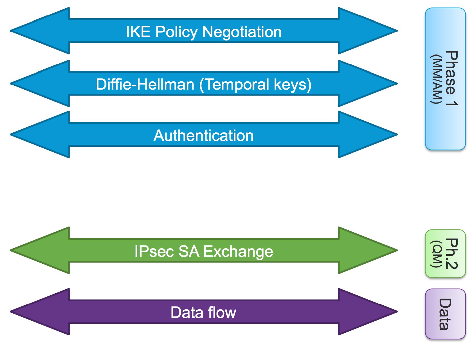 cisco firewall configuration fundamentals pdf