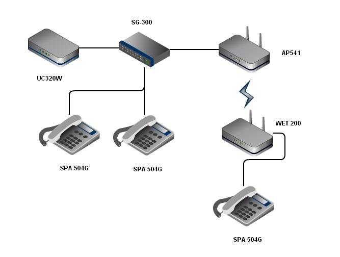 ap quick question on voice vlan small business wireless cheers