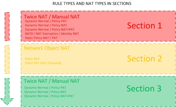 Sections-NAT-Types.jpg
