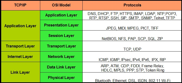OSI and TCP/IP model | Getting Started with LANs | Cisco Support ...