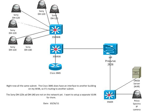 how to setup vlans for new security cameras on existing catalyst