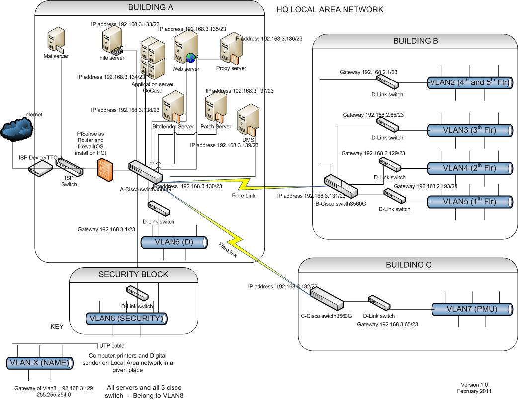 Cisco Router Setup >> Solved: how to create vlan on cisco switch 3560... - Cisco Community