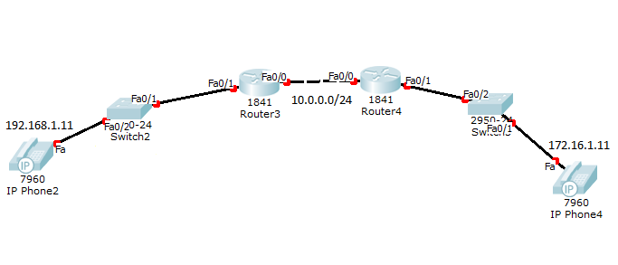 how to connect to router on different ip