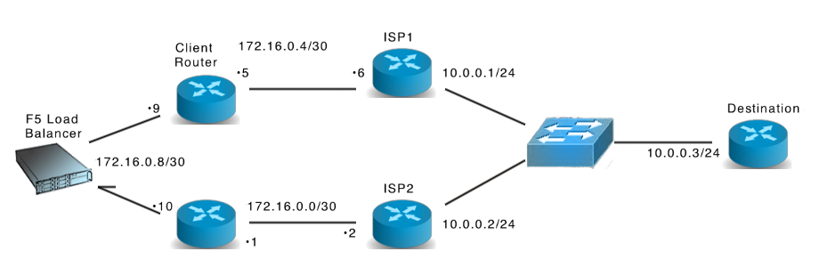 Load Balancing between two cisco router - Cisco Community
