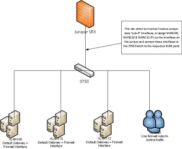 switch to a juniper firewall - Cisco Community