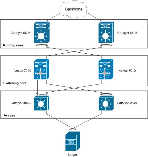 Dual-homed server.png