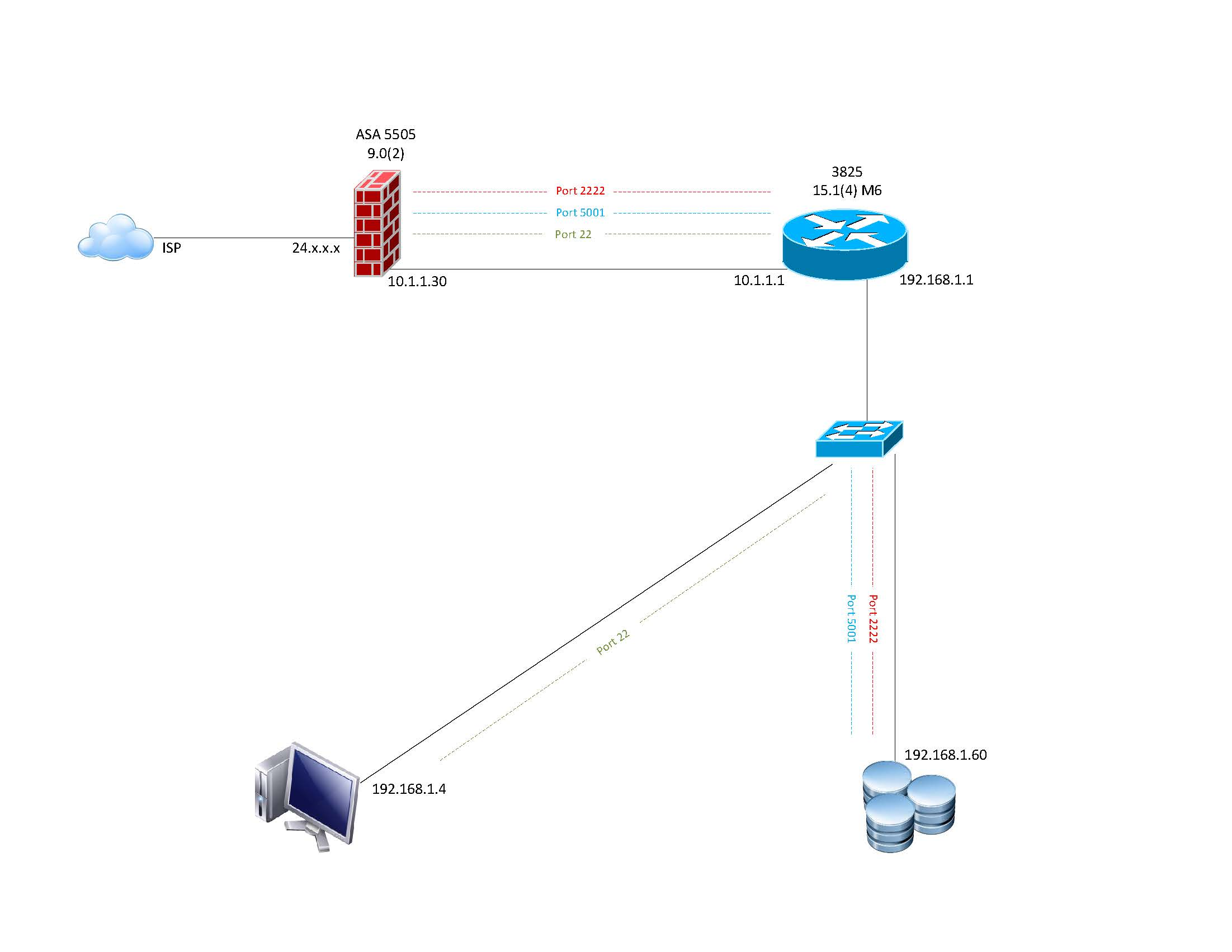diagram for wan router router block diagram