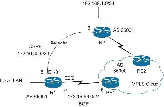 Preferring MPLS VPN BGP Path with IGP B    - Cisco Community