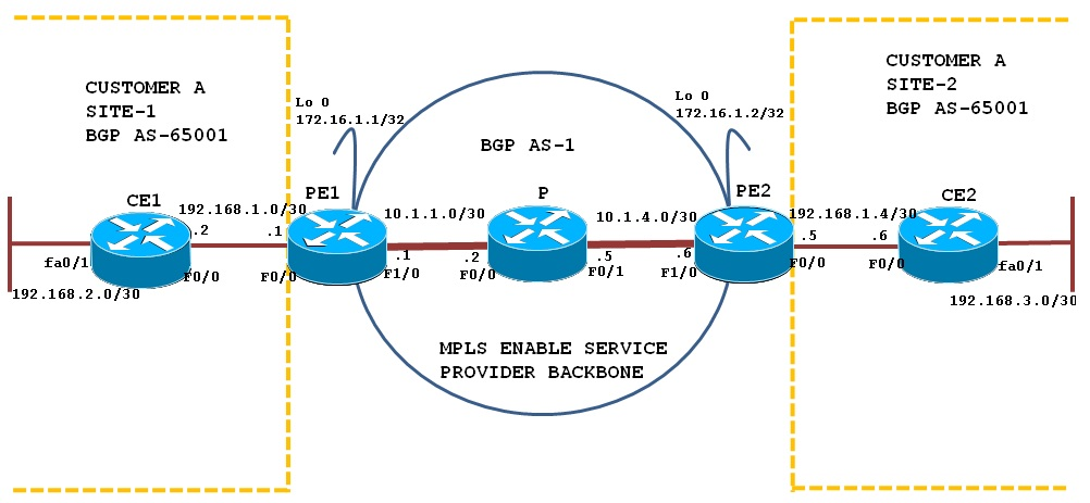 BGP PE-CE Routing Protocol Overview In     - Cisco Community