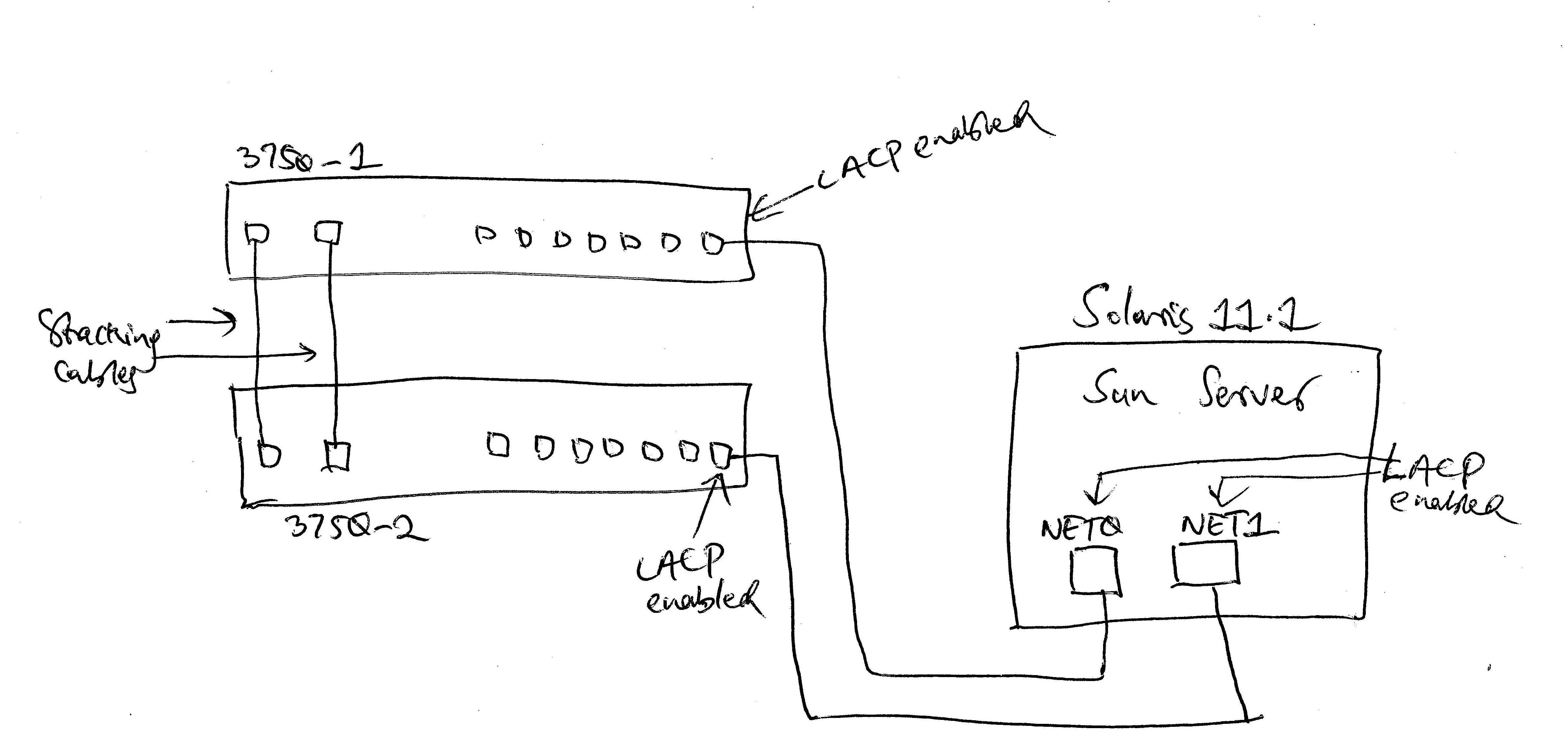 Solved: LACP load balancing in 2 switches part     - Cisco