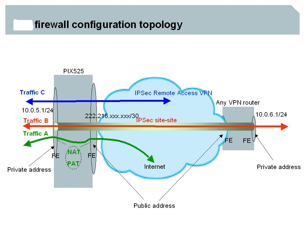 Mikrotik vpn behind firewall