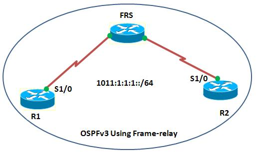ospfv3 frame-relay.jpeg