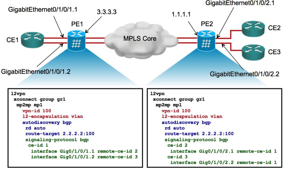 L2VPN using BGP for Auto Discovery & Si    - Cisco Community
