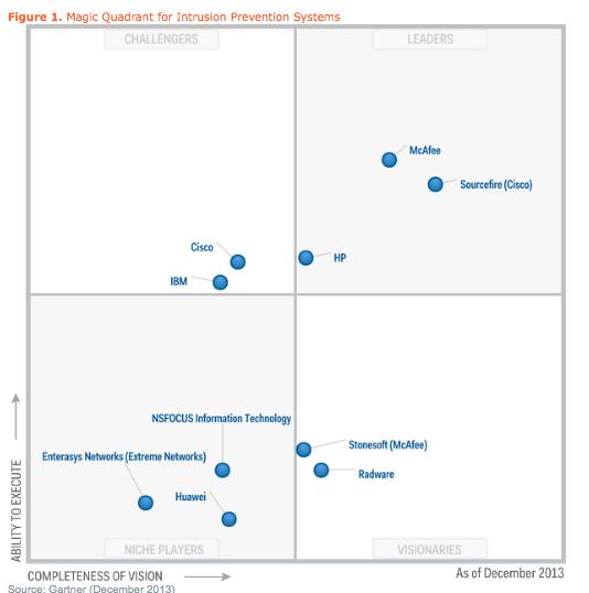 Cisco SourceFire is leader in Gartner M    - Cisco Community