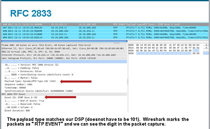 Understanding SIP DTMF Options supporte    - Cisco Community