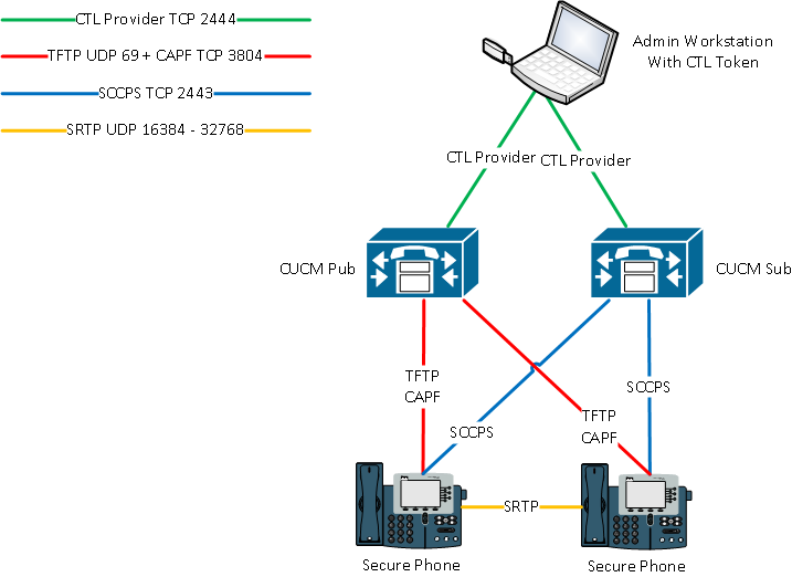 Ip Phone Security And Ctl Certificate Cisco Community
