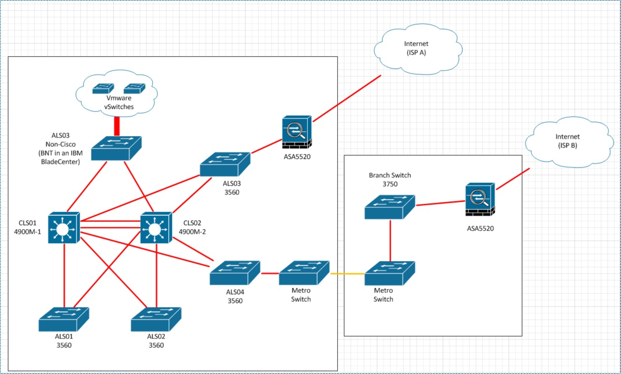 Load balancing router cisco configuration pdf