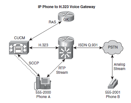Unified Communications Call Flow In An Cisco Community