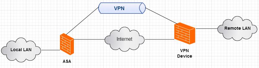 Basic Site To Site Vpn Template Examp Cisco Community