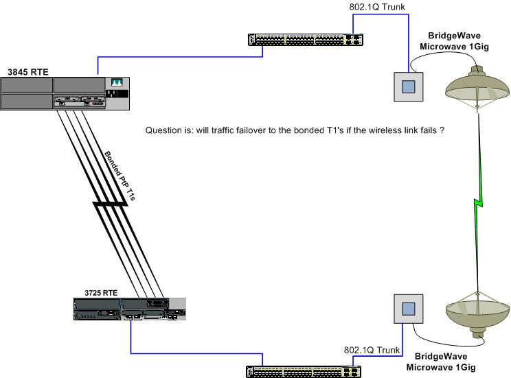solved  trunking between 2 3750 switches connec