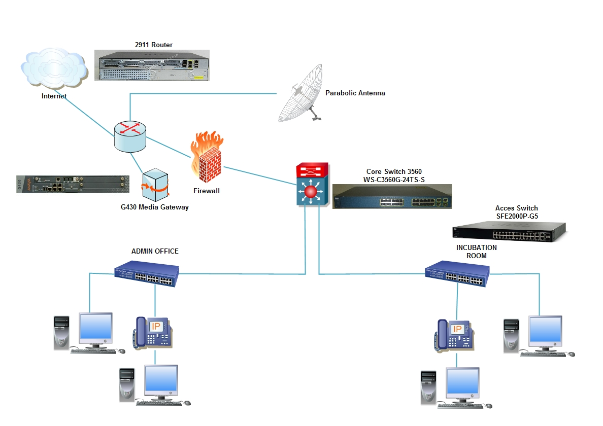 CISCO Router 2911with Avaya Gateway G43... - Cisco Community