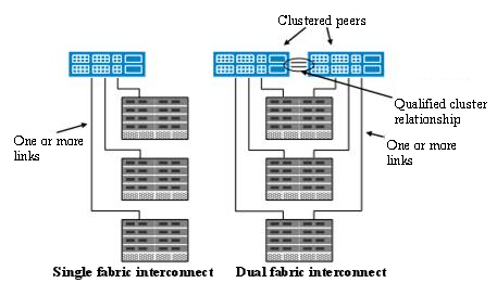 Ucs With A Single Fabric Interconnect V Cisco Community