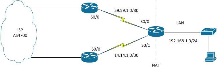 Configure 2 links load balancing using     - Cisco Community