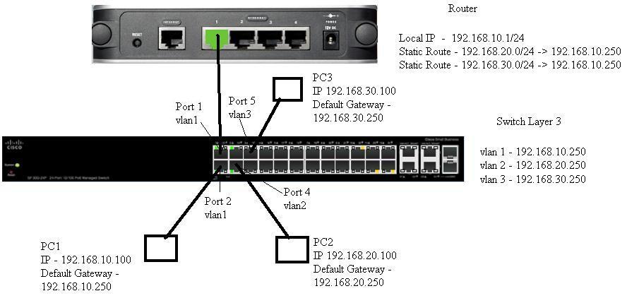 VLAN Setup on SG300-20 - Cisco Community