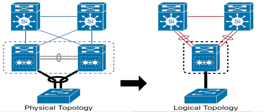 types of cisco routers and switches pdf