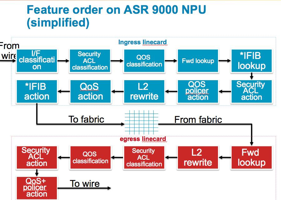 ASR9000/XR Feature Order of operation - Cisco Community