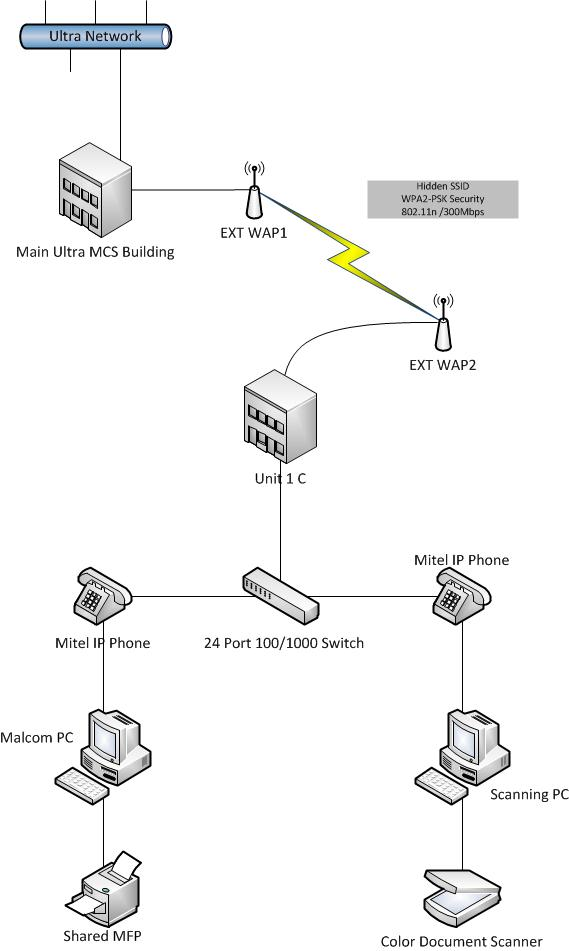 secure wireless site to site bridge aironet 1300 or 1252 With wla series wireless bridge services diagram