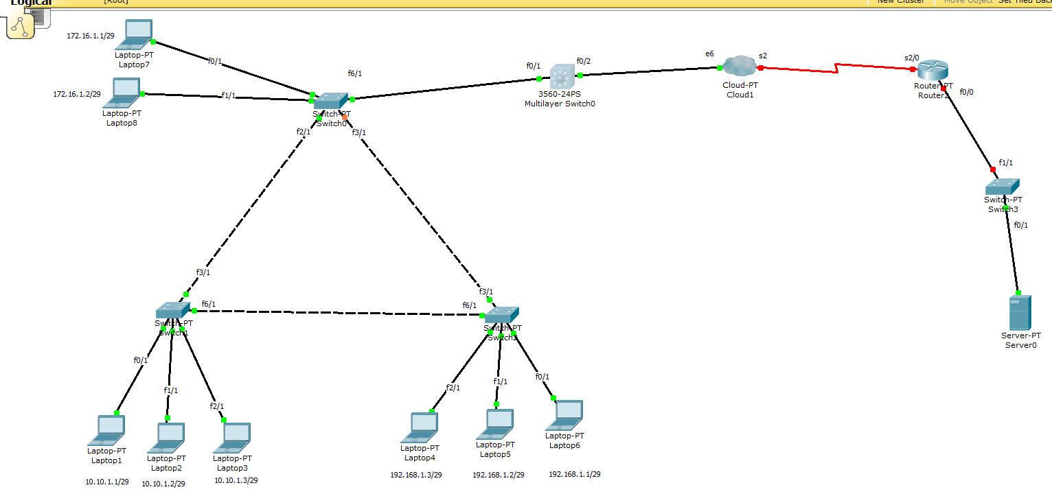 Solved: inter vlan routing with layer 3 switch ... - Cisco Community