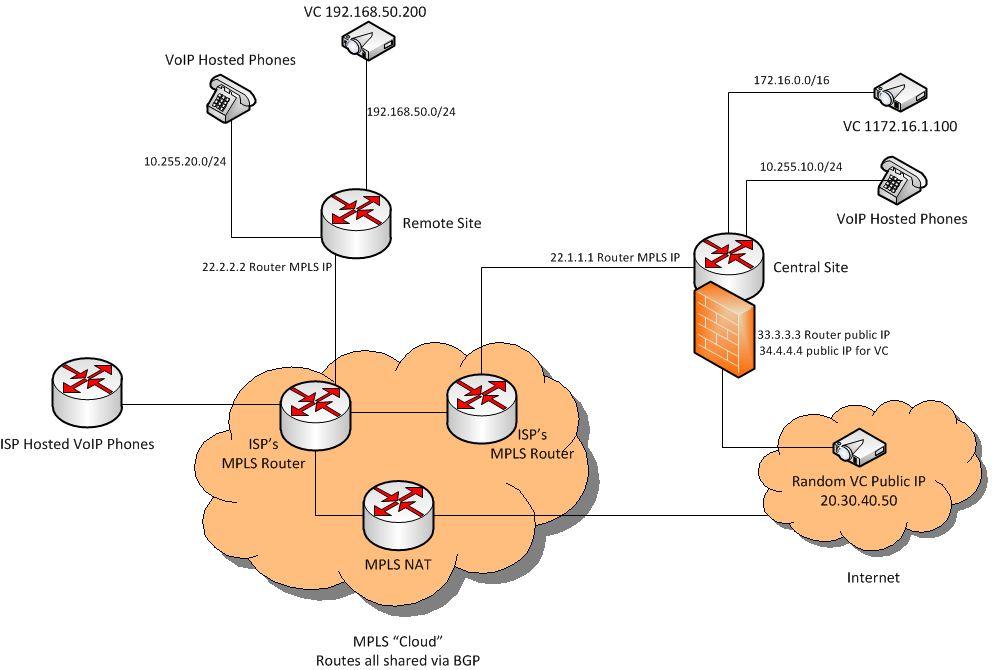MPLS-VC Routing diagram.jpg