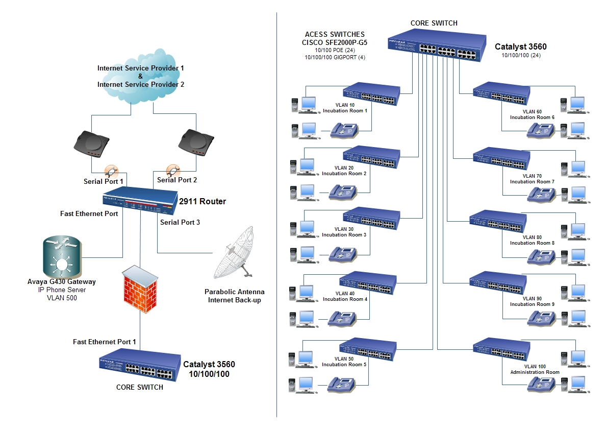 Avaya Wireless Network Diagram - Product Wiring Diagrams •