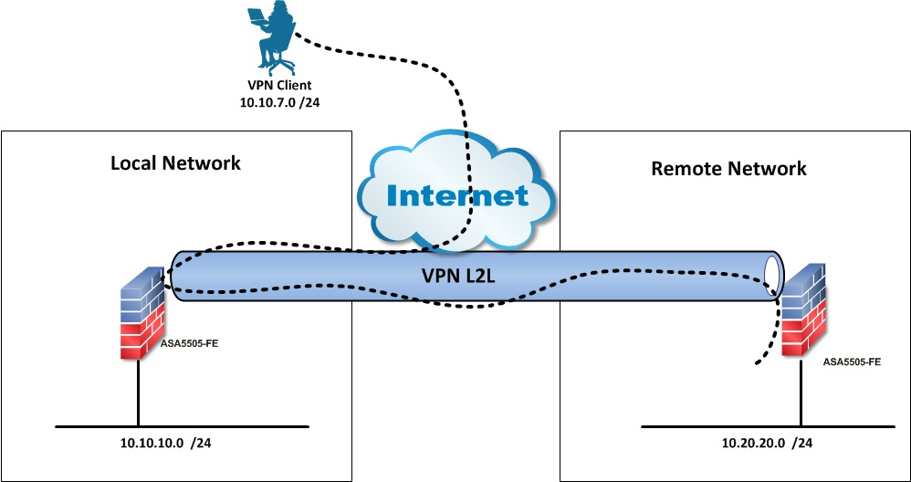 how to join a cisco vpn remote