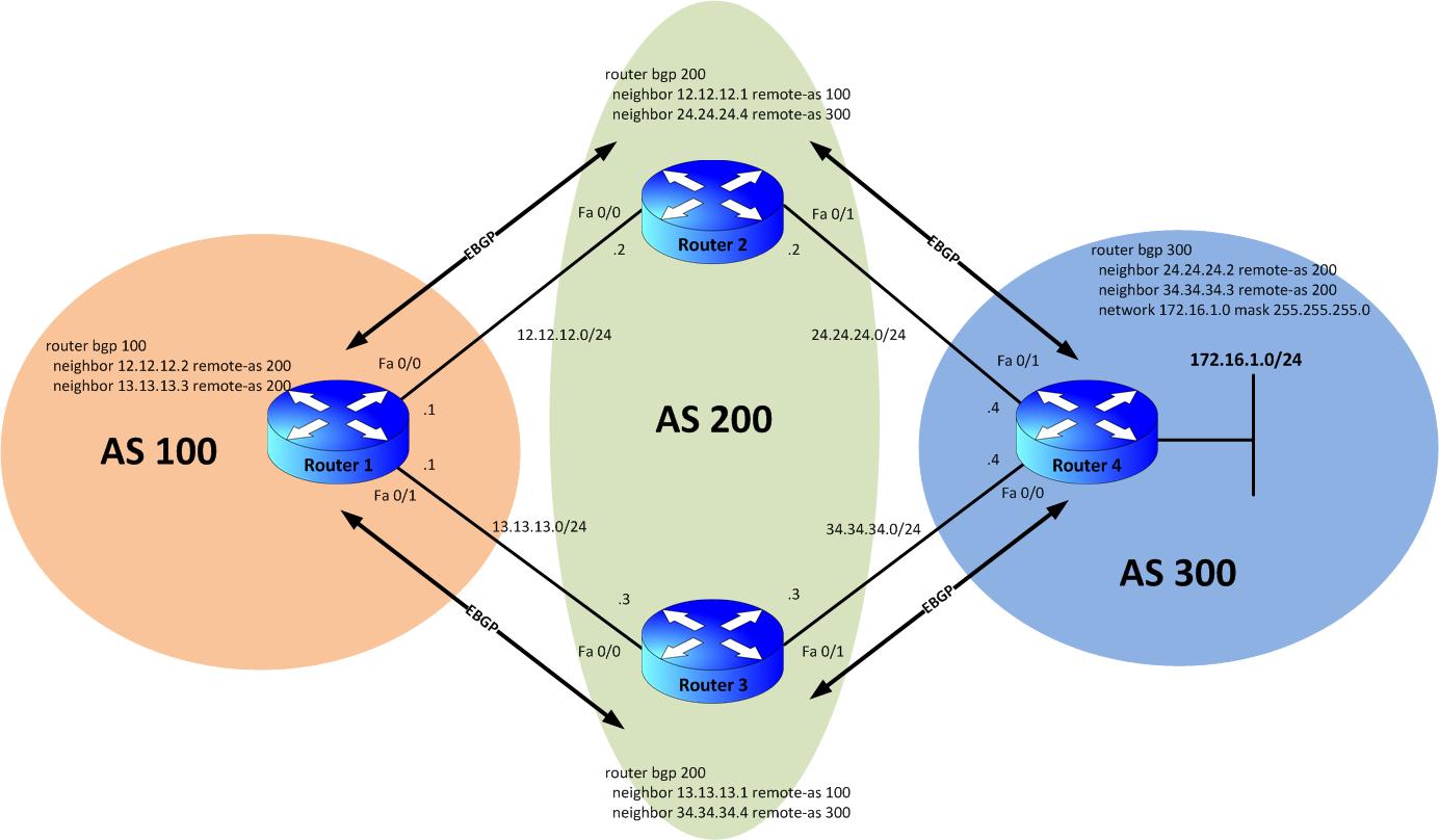 Understanding BGP Best Path Selection &    - Cisco Community