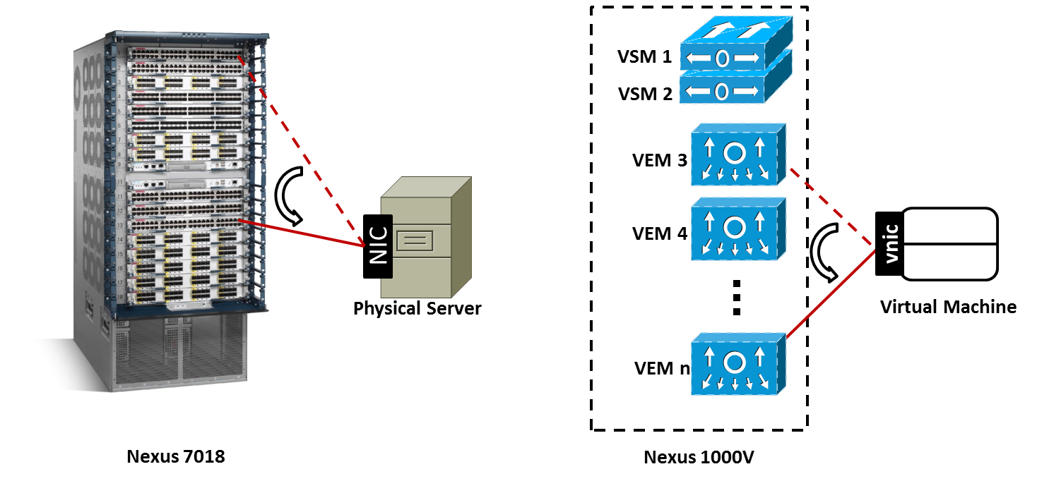 cisco tows matrix Video matrix switches and bandwidth 2 what is a video matrix switch video matrix switches, also known as video routers, are designed to simplify the task of.