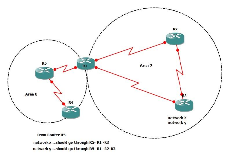 OSPF path manipulation - Cisco Community