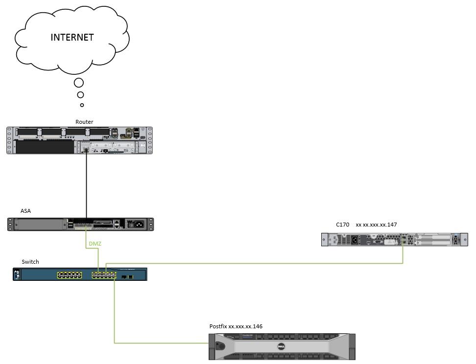 Hello, relay access denied error - Cisco Community