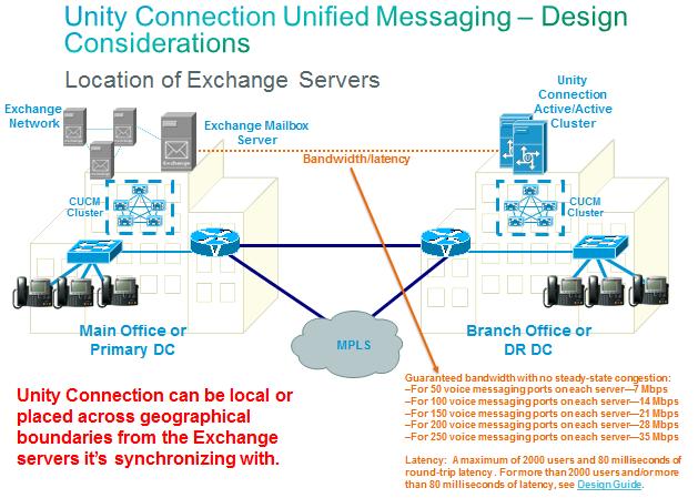 Unity Connection Design FAQ - Cisco Community
