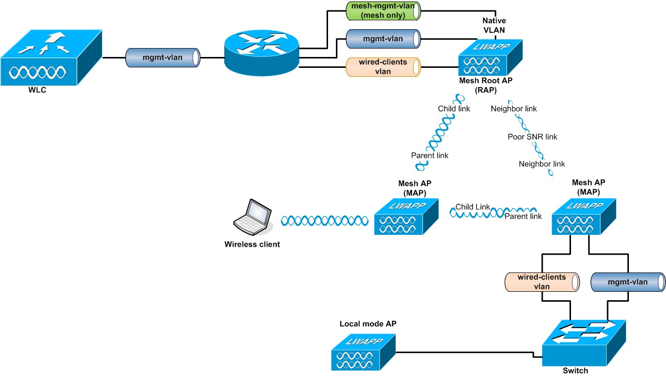 Solved: Local mode AP behind a Mesh Bridge - Cisco Community