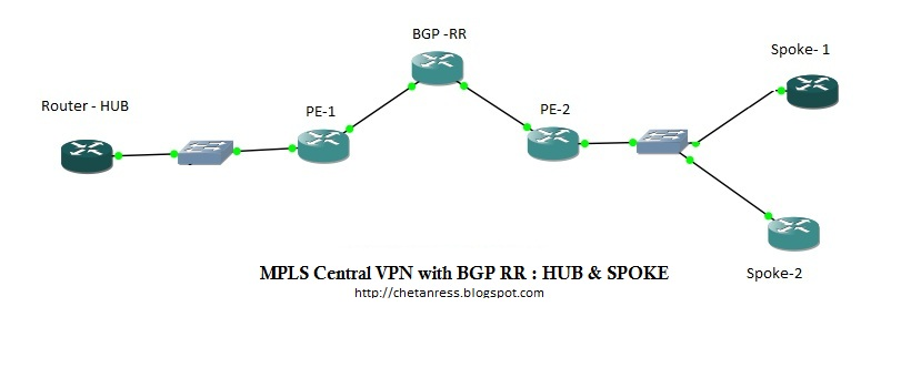 MPLS_Central_VPN with RR.jpg