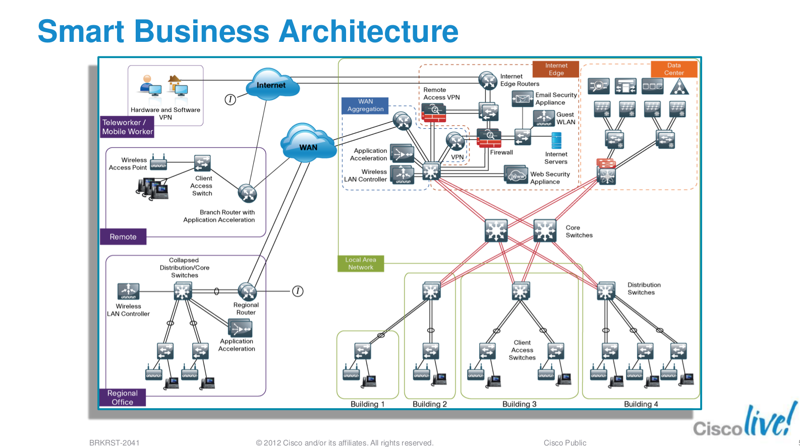 ot diagram design icons borderless networks cisco support 15356647 screenshot from 2013 03 19 12 28 36 png