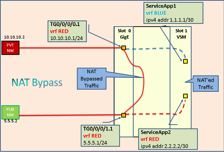 VSM_NAT_Bypass.png