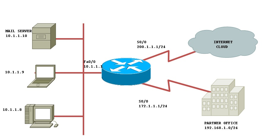 How to configure static NAT with route-maps | WAN, Routing and ...