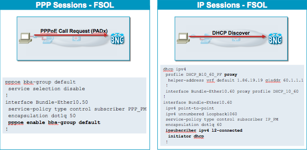 Does fttc use pppoa or ipoe