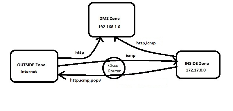 IOS Zone Based Firewall Step-by-Step Ba    - Cisco Community