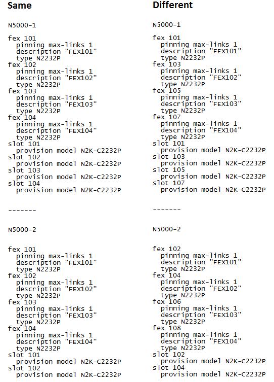 Datacenter Design with 2 Nexus 5K and 4... - Cisco Support Community
