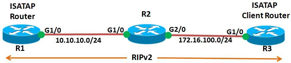 IPv6 ISATAP Configuration Exam...