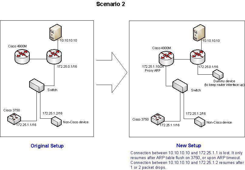 Cisco proxy arp nexus
